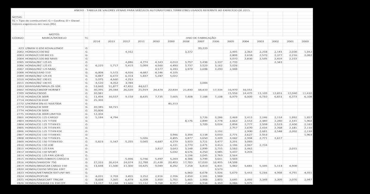 Tabela de Valores IPVA - [PDF Document]